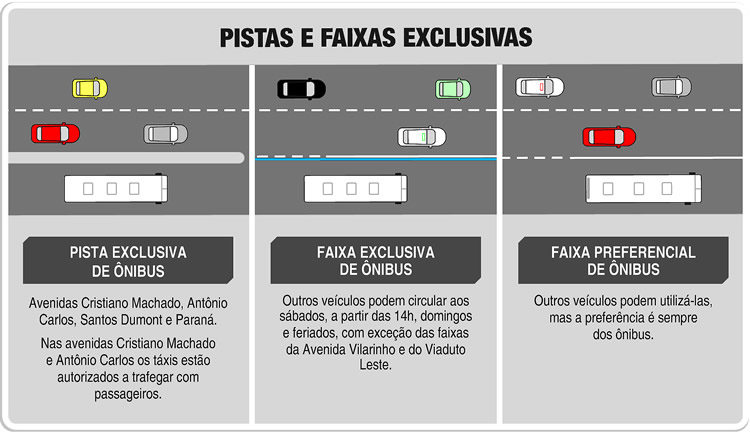 Faixas exclusivas/ preferenciais